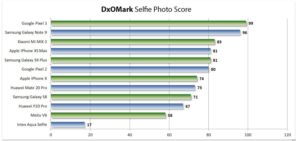промыть рейтинг смартфонов по качеству фото вода